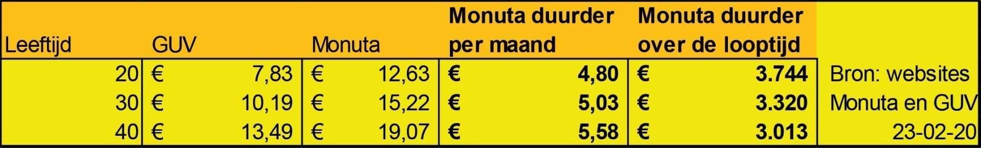 GUV duizenden euro's goedkoper dan Monuta