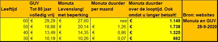 Tabel premies GUV en Monuta